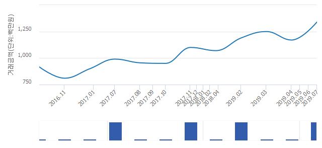 '목동힐스테이트'(서울특별시 양천구) 전용 100.84㎡ 실거래가 13억4,000만원으로 3.08% 올라