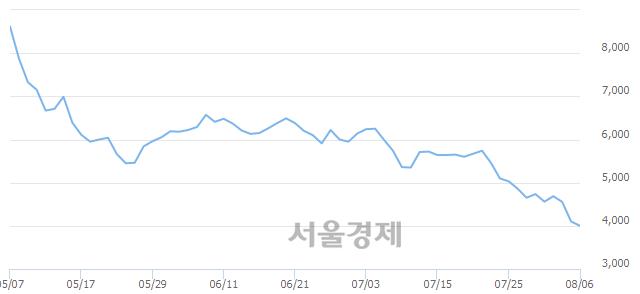 코와이엠씨, 매수잔량 486% 급증