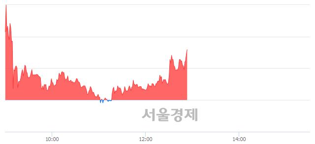 유샘표, 전일 대비 7.96% 상승.. 일일회전율은 16.52% 기록