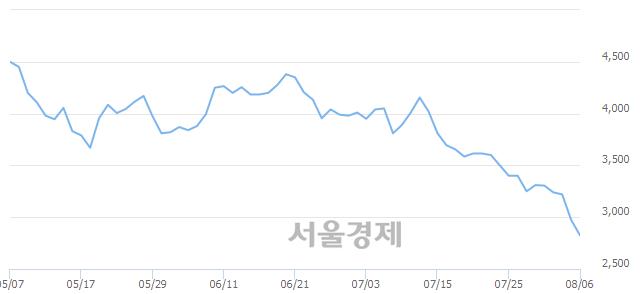 유디아이, 매수잔량 326% 급증