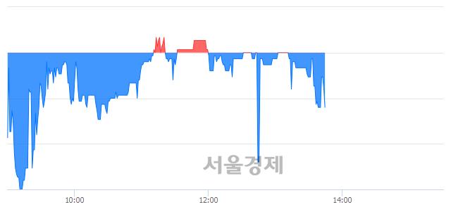 코GST, 매수잔량 548% 급증