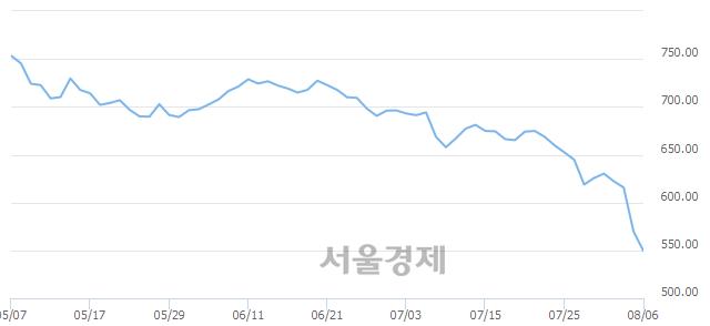 [개장 시황] 코스닥 555.07.. 개인의 '팔자' 기조에 하락 출발 (▼14.72, -2.58%)