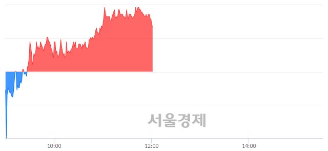 코씨젠, 4.88% 오르며 체결강도 강세 지속(108%)