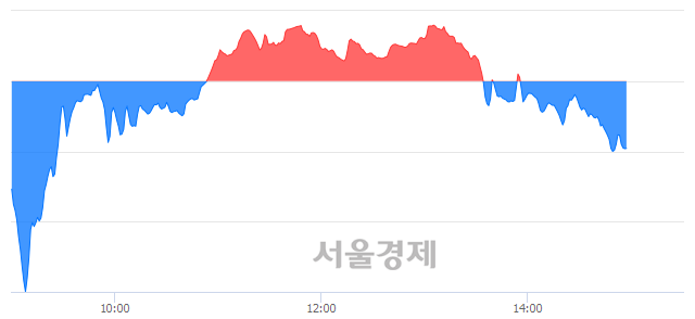 오후 3:00 현재 코스닥은 43:57으로 매수우위, 매수강세 업종은 운송업(2.01%↓)