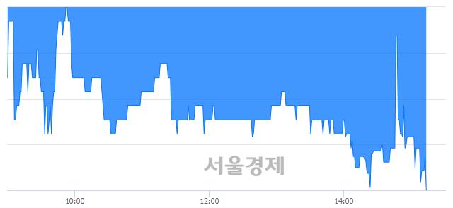 코유니테크노, 장중 신저가 기록.. 10,100→9,810(▼290)