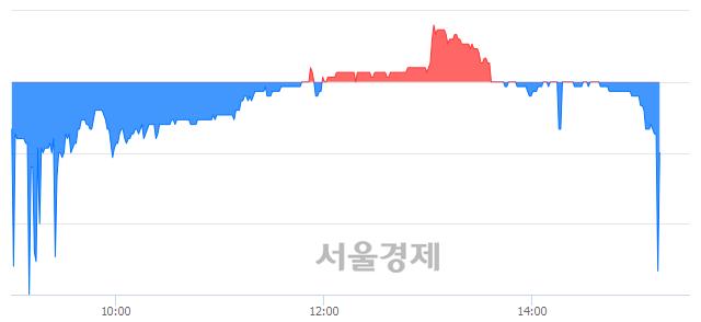 <코>글로벌텍스프리, 매수잔량 3320% 급증