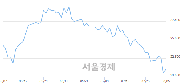 코씨젠, 3.17% 오르며 체결강도 강세 지속(114%)