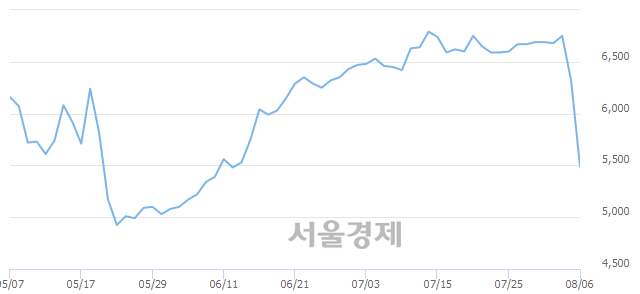 코흥국, 하한가 진입.. -29.91% ↓