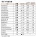 [표]채권 수익률 현황(8월 6일)