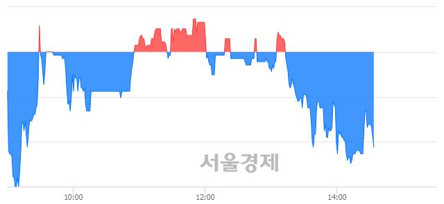 코세종메디칼, 매수잔량 422% 급증