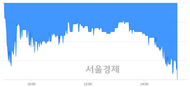 유일진홀딩스, 장중 신저가 기록.. 2,450→2,435(▼15)