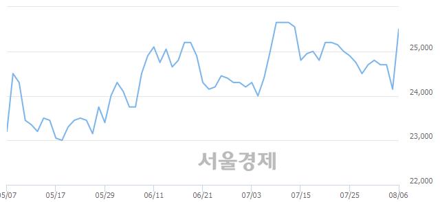 코아이센스, 전일 대비 7.04% 상승.. 일일회전율은 1.02% 기록