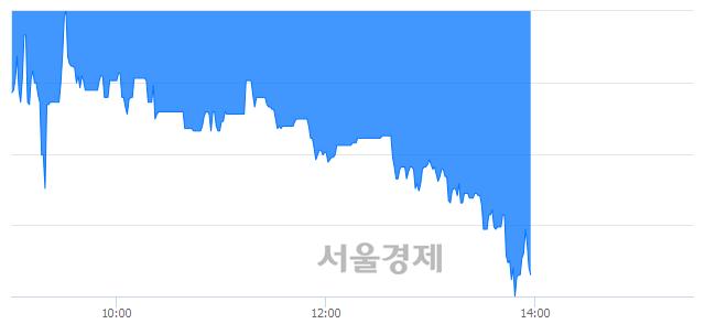 코한솔씨앤피, 매도잔량 485% 급증
