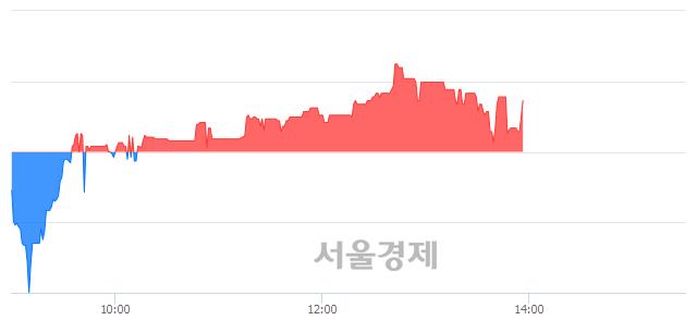코제룡산업, 매수잔량 339% 급증