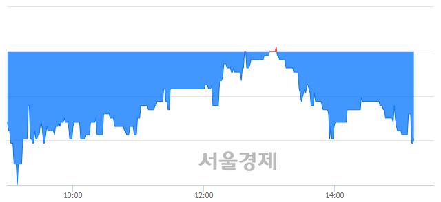 코현대공업, 매도잔량 1231% 급증