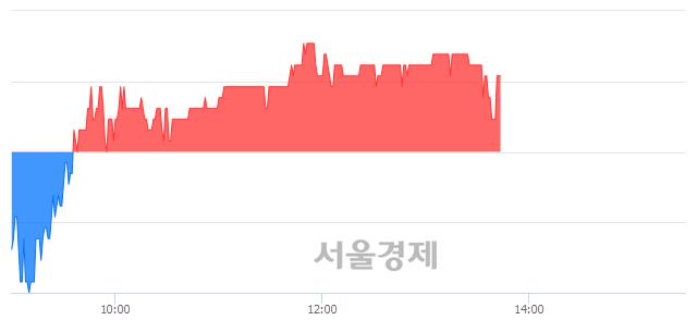 유영흥철강, 3.24% 오르며 체결강도 강세 지속(143%)