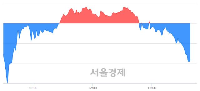 오후 3:20 현재 코스닥은 40:60으로 매수우위, 매수강세 업종은 운송업(2.99%↓)