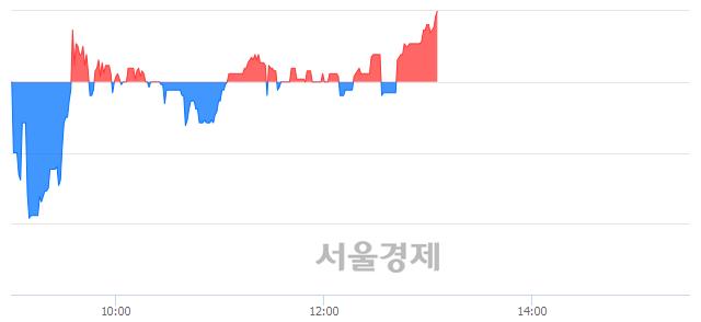 코디에스케이, 3.13% 오르며 체결강도 강세로 반전(105%)