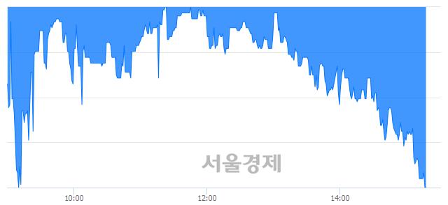 코브이원텍, 장중 신저가 기록.. 7,820→7,240(▼580)