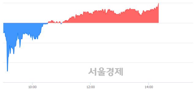 유대현, 3.34% 오르며 체결강도 강세 지속(240%)