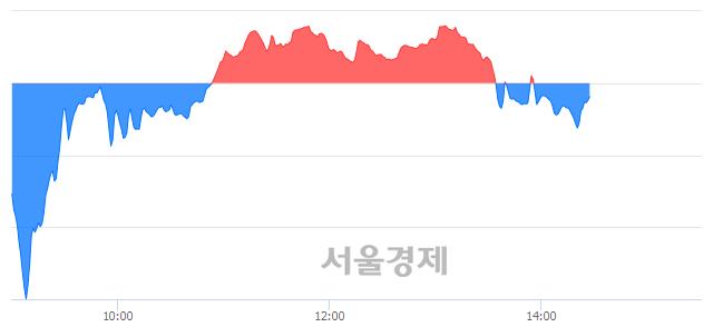 오후 2:30 현재 코스닥은 49:51으로 매수우위, 매수강세 업종은 운송업(2.61%↓)