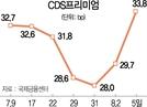 韓 CDS프리미엄 두 달 만에 최고