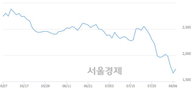 코씨티젠, 전일 대비 7.23% 상승.. 일일회전율은 0.53% 기록