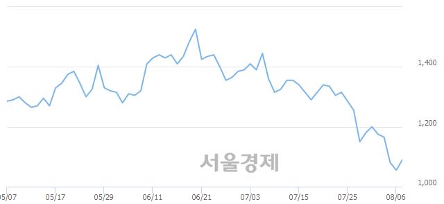 유영흥철강, 3.32% 오르며 체결강도 강세로 반전(100%)