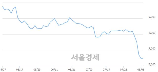코한국전자금융, 매수잔량 459% 급증