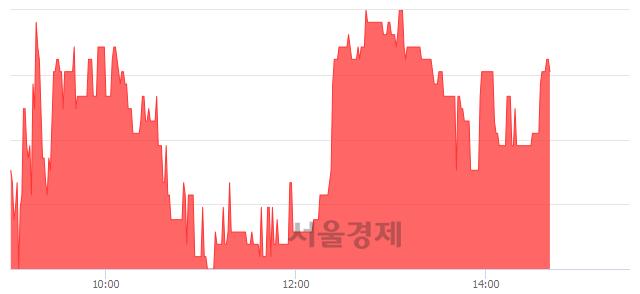 코국일신동, 매수잔량 786% 급증