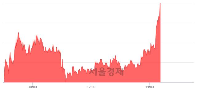 코엑사이엔씨, 상한가 진입.. +29.95% ↑