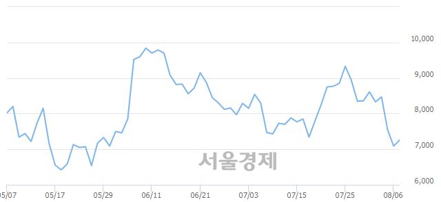 코에스넷, 매도잔량 347% 급증