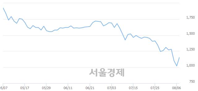 유에쓰씨엔지니어링, 상한가 진입.. +29.90% ↑