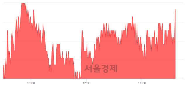 코선데이토즈, 전일 대비 7.14% 상승.. 일일회전율은 1.12% 기록