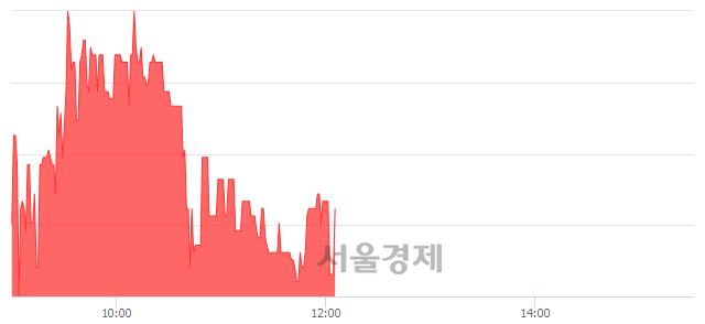 코조광ILI, 매수잔량 557% 급증