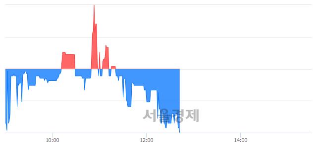 코국순당, 장중 신저가 기록.. 3,430→3,385(▼45)