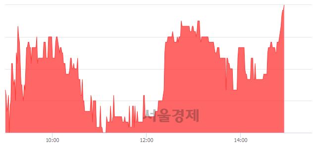 코국일신동, 전일 대비 7.06% 상승.. 일일회전율은 1.59% 기록