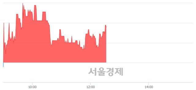 유디아이, 3.33% 오르며 체결강도 강세로 반전(103%)