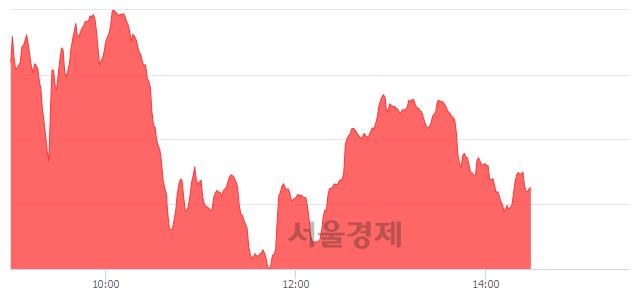오후 2:30 현재 코스닥은 46:54으로 매수우위, 매도강세 업종은 운송업(0.44%↓)