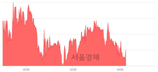 코에스엠코어, 매도잔량 459% 급증