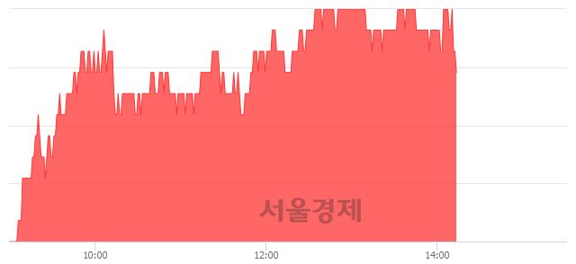 코윈스, 5.68% 오르며 체결강도 강세 지속(265%)