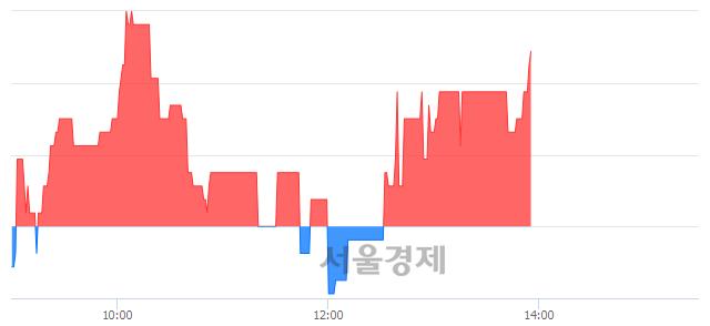 코삼일, 3.21% 오르며 체결강도 강세 지속(148%)