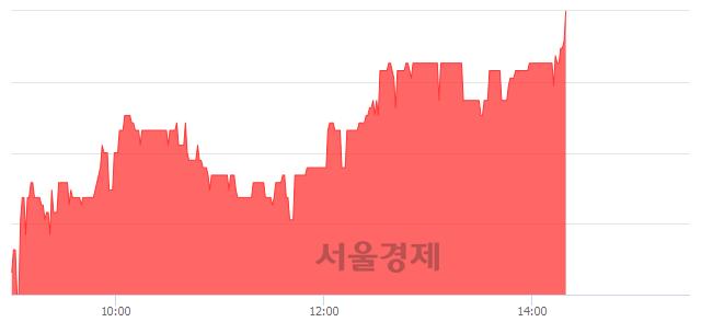 코삼영엠텍, 전일 대비 7.50% 상승.. 일일회전율은 0.85% 기록