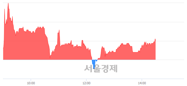 코동원개발, 매도잔량 317% 급증
