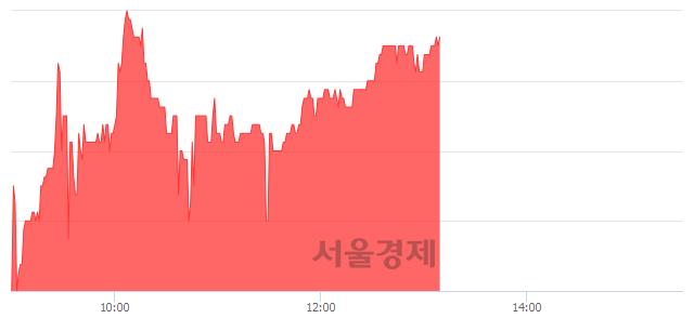 코대원미디어, 매수잔량 348% 급증