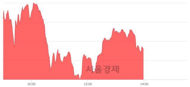 오후 2:00 현재 코스닥은 46:54으로 매수우위, 매도강세 업종은 운송업(0.47%↓)