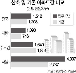 입주 2년미만 서울 아파트값...평균보다 50%  '껑충'
