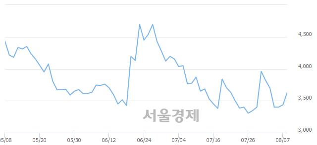 유비티원, 전일 대비 7.28% 상승.. 일일회전율은 0.78% 기록
