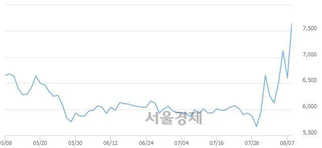 유대상홀딩스우, 매수잔량 388% 급증