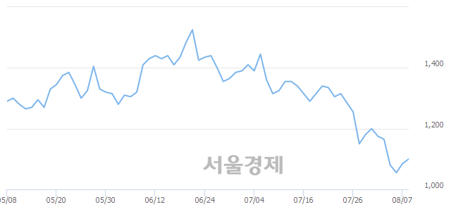 유영흥철강, 3.69% 오르며 체결강도 강세로 반전(113%)
